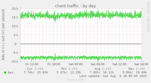 client traffic