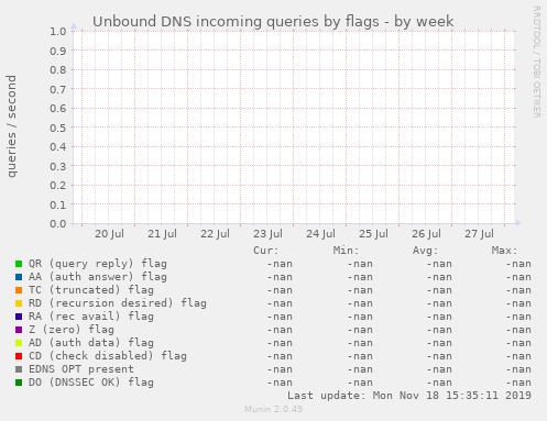 Unbound DNS incoming queries by flags