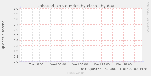 Unbound DNS queries by class