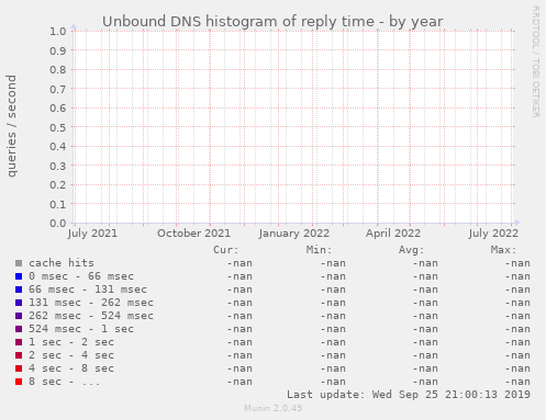Unbound DNS histogram of reply time