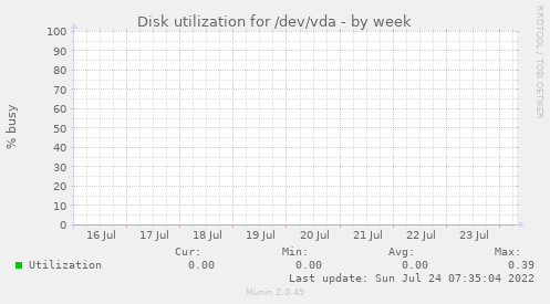 Disk utilization for /dev/vda