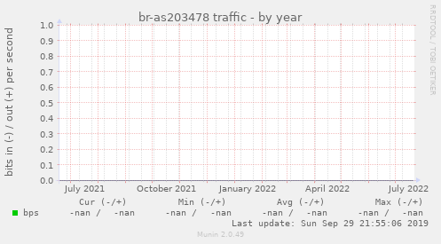br-as203478 traffic