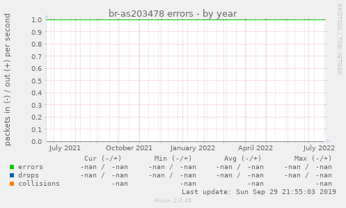 br-as203478 errors