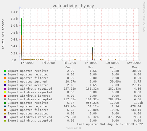 vultr activity