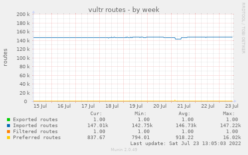 vultr routes