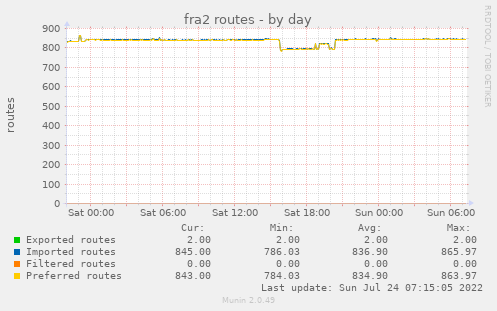 fra2 routes