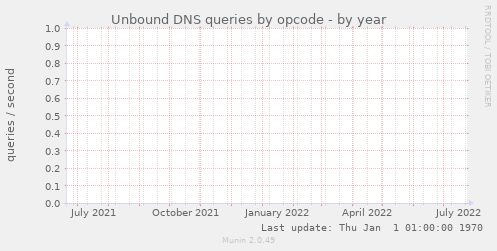 Unbound DNS queries by opcode