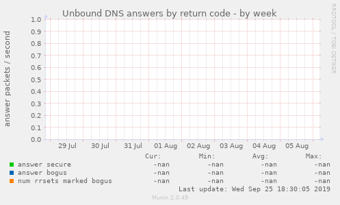 Unbound DNS answers by return code