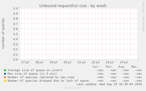 Unbound requestlist size