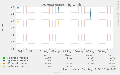 as207960 routes