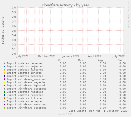cloudflare activity