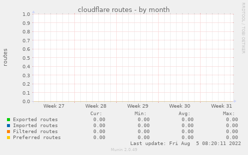 cloudflare routes