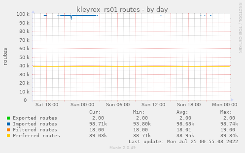kleyrex_rs01 routes