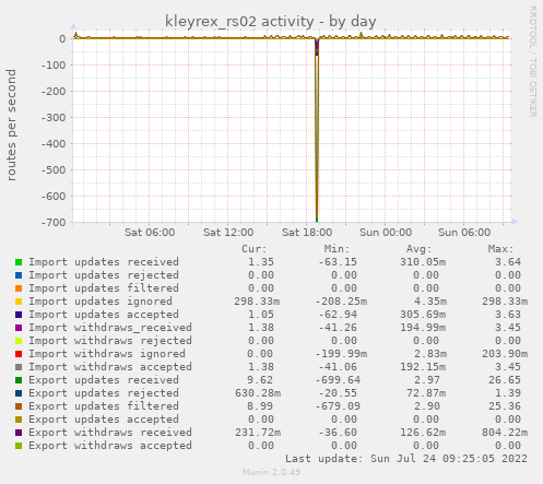kleyrex_rs02 activity