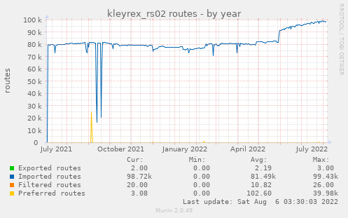 kleyrex_rs02 routes