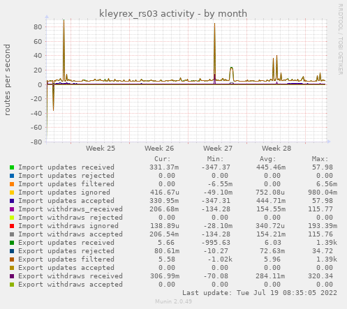 kleyrex_rs03 activity