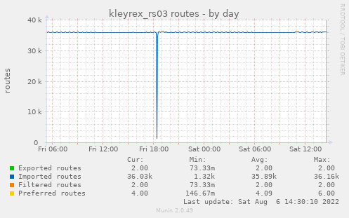 kleyrex_rs03 routes