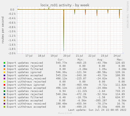 locix_rs01 activity