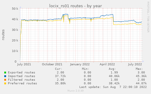 locix_rs01 routes