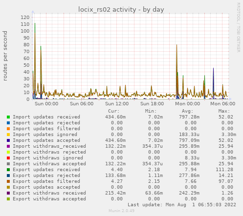locix_rs02 activity