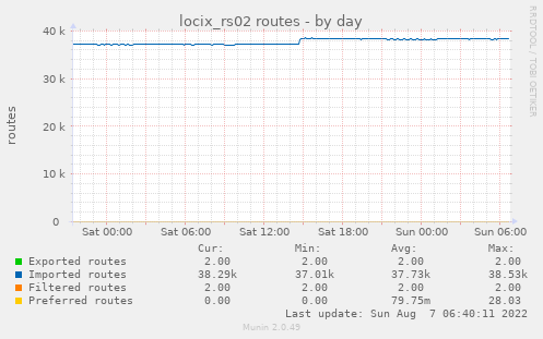 locix_rs02 routes