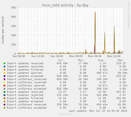 locix_rs03 activity