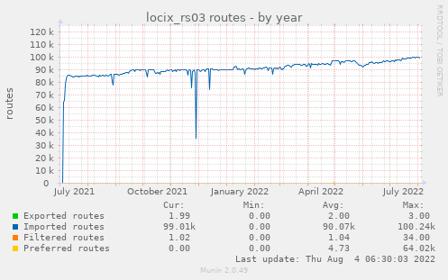 locix_rs03 routes