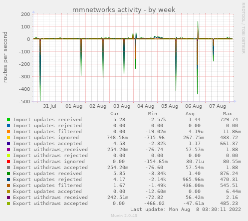 mmnetworks activity