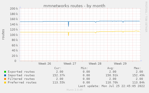 mmnetworks routes