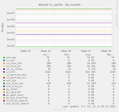 Kernel rt_cache