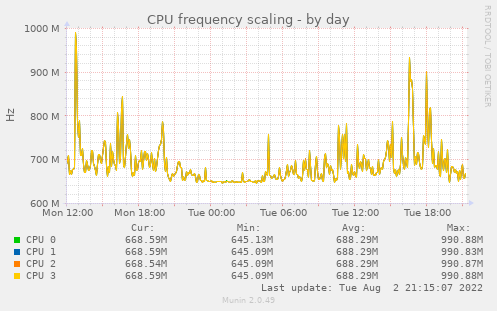 CPU frequency scaling
