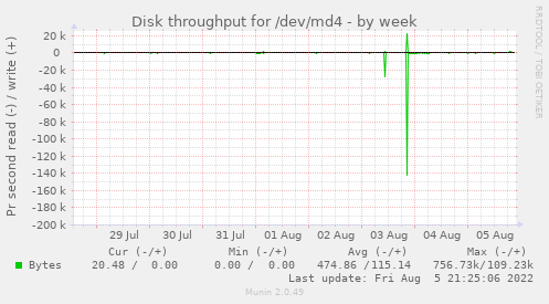 Disk throughput for /dev/md4