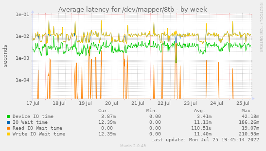 Average latency for /dev/mapper/8tb