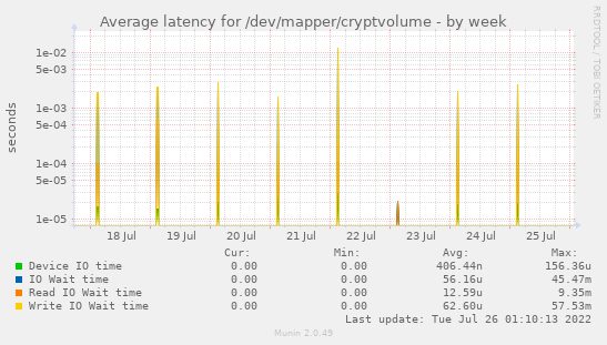 Average latency for /dev/mapper/cryptvolume