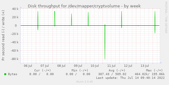 Disk throughput for /dev/mapper/cryptvolume