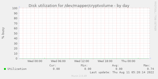 Disk utilization for /dev/mapper/cryptvolume