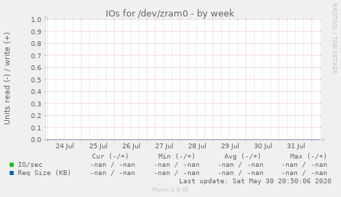 IOs for /dev/zram0