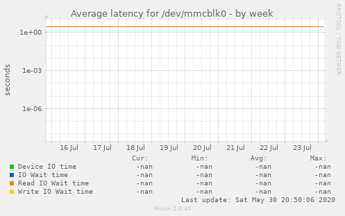 Average latency for /dev/mmcblk0