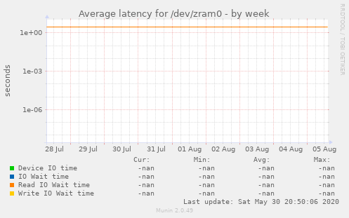 Average latency for /dev/zram0