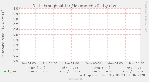 Disk throughput for /dev/mmcblk0