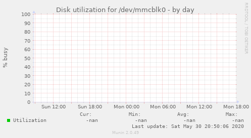 Disk utilization for /dev/mmcblk0