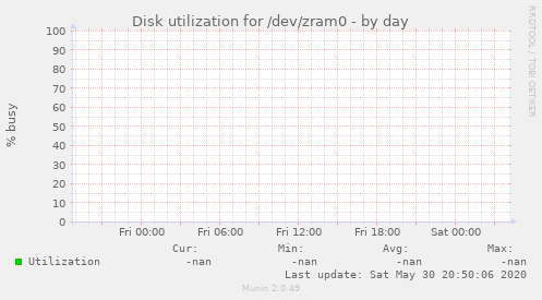 Disk utilization for /dev/zram0