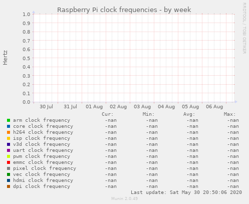 Raspberry Pi clock frequencies