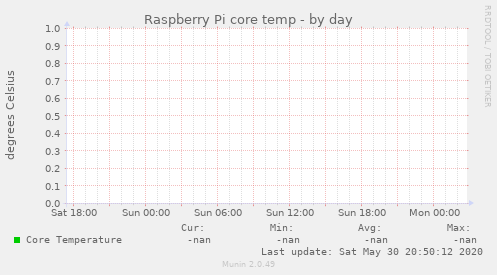 Raspberry Pi core temp