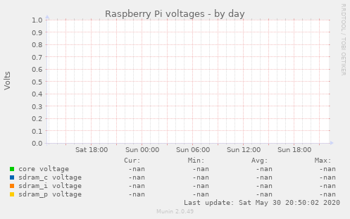 Raspberry Pi voltages