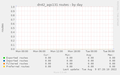 dn42_ags131 routes