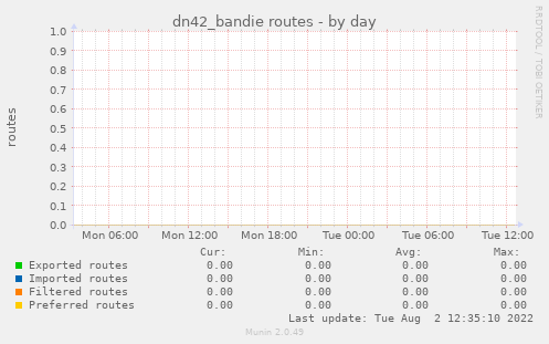 dn42_bandie routes