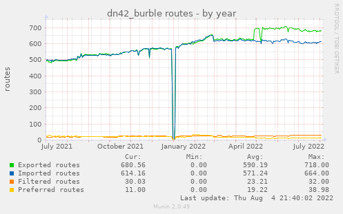 dn42_burble routes