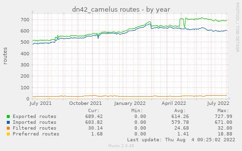 dn42_camelus routes