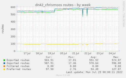 dn42_chrismoos routes